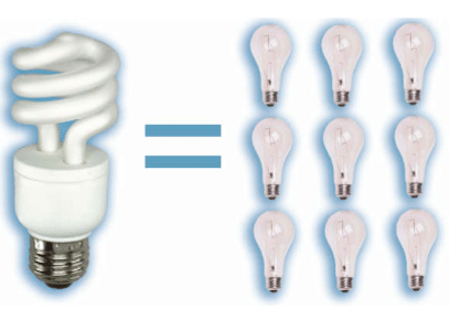 Request FREE CFL Light Bulbs (Select States)