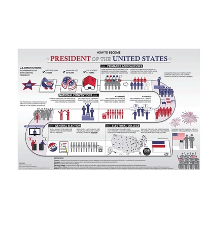 "FREE ""How to Become President of the United States"" Poster"