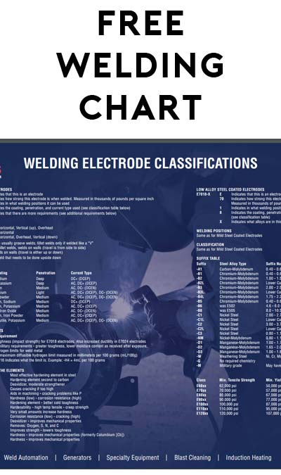 FREE Welding Electrode Classification Wall Poster From Red-D-Arc